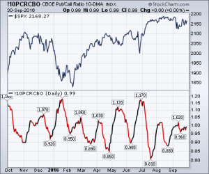 CBOE Put/Call Ratio 10-DMA