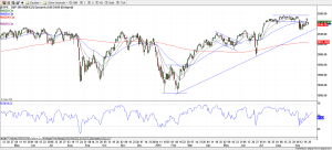 S&P 500 - 26-Sep-16