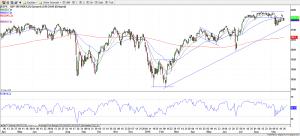 S&P 500 27-Sep-16