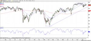 S&P 500 29-Sep-16