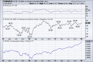 1% EMA Advance-Decline Index 11-Jan-18