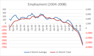 U.S. Employment (2004-2008)