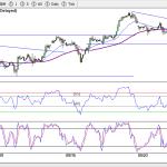 S&P 500 eMini Futures (2-Hourly) 03-Oct-18, 8:00 AM