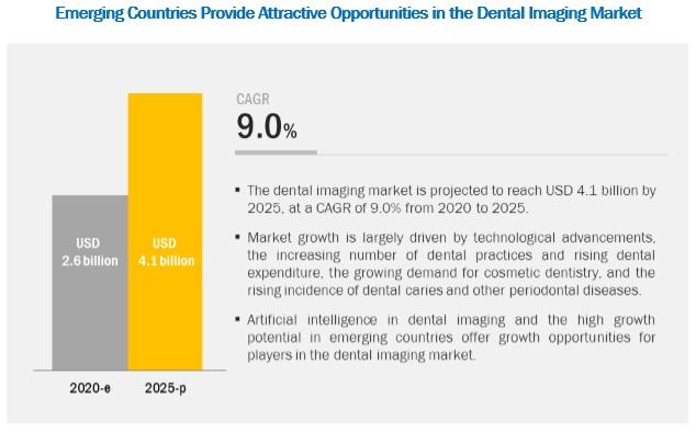 Dental Imaging Market