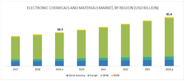 Electronic Chemicals and Materials