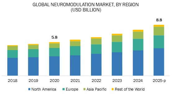 Neuromodulation Market