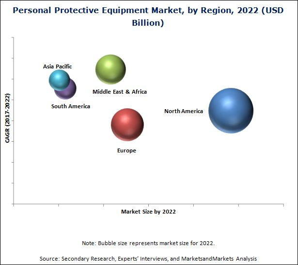 Personal Security Market