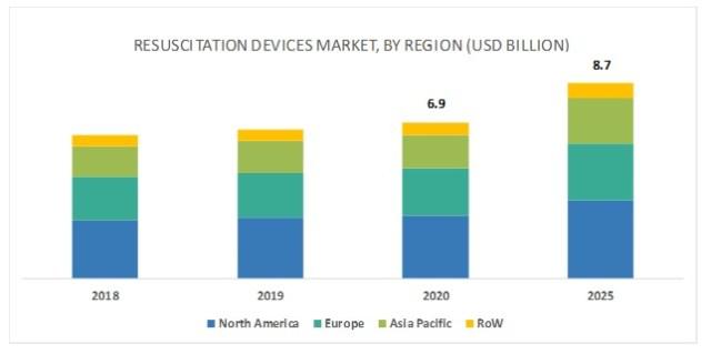 Resuscitation Devices Market