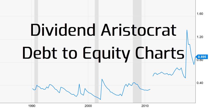 Dividend Aristocrat Debt to Equity Charts via @https://www.pinterest.com/market_scholars