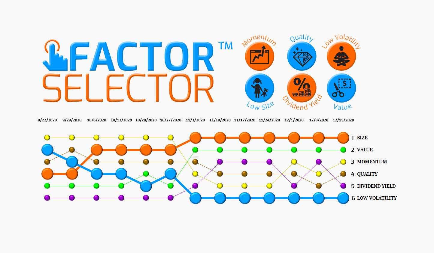 Factor Selector™  – 12/16/20 via @https://www.pinterest.com/market_scholars