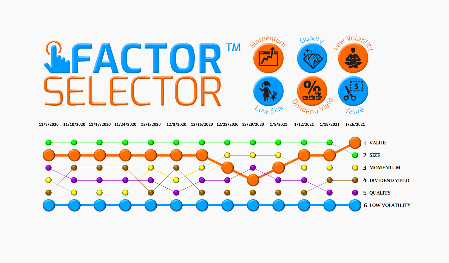 Factor Selector™  – 01/27/21 via @https://www.pinterest.com/market_scholars