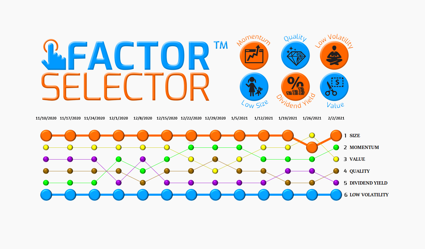 Factor Selector™  – 02/03/21 via @https://www.pinterest.com/market_scholars