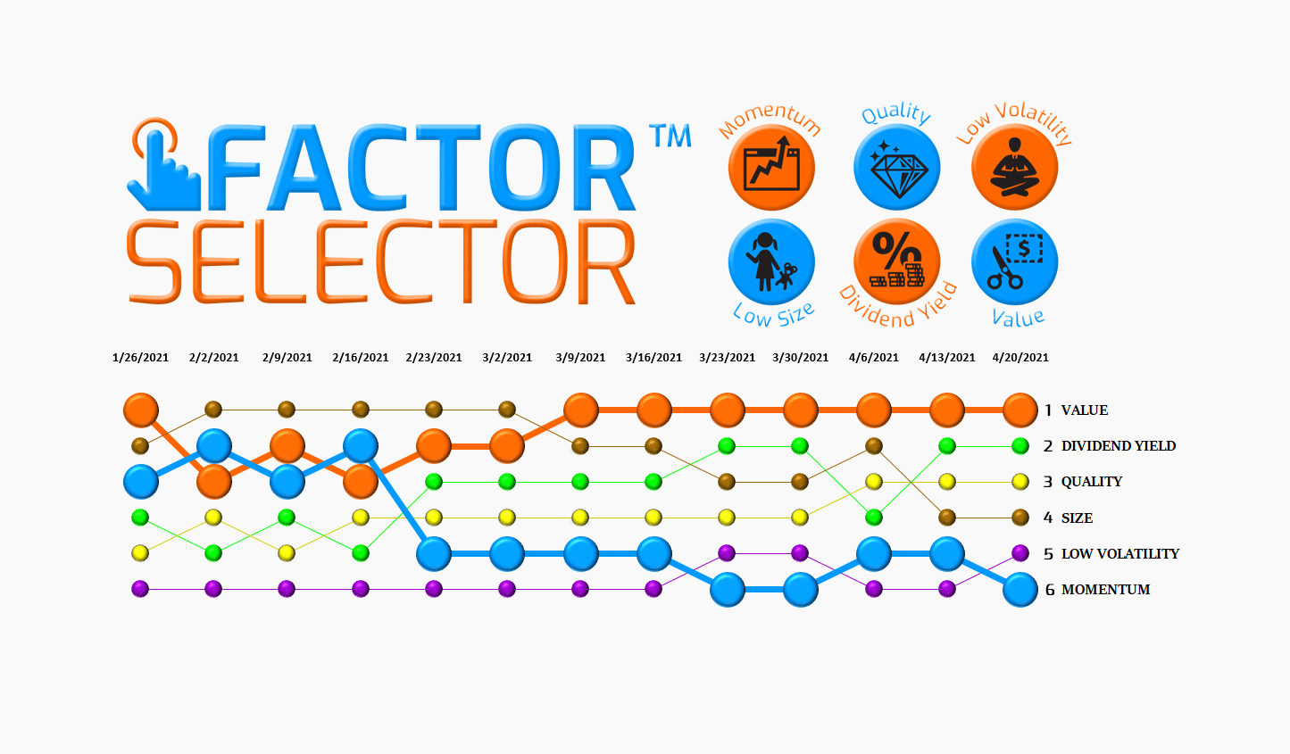 Factor Selector™  – 04/21/21 via @https://www.pinterest.com/market_scholars