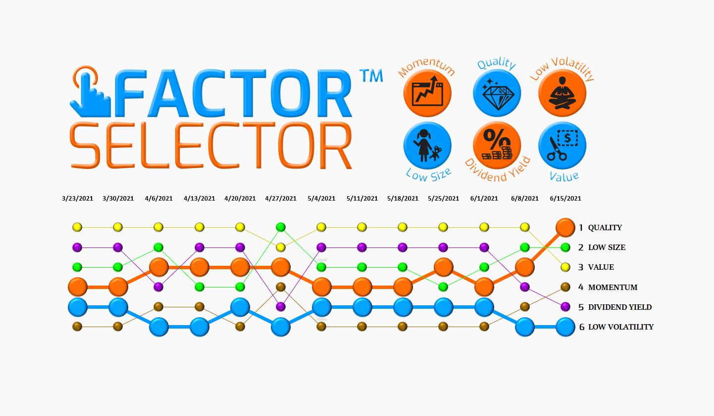 Factor Selector™  – 06/16/21 via @https://www.pinterest.com/market_scholars