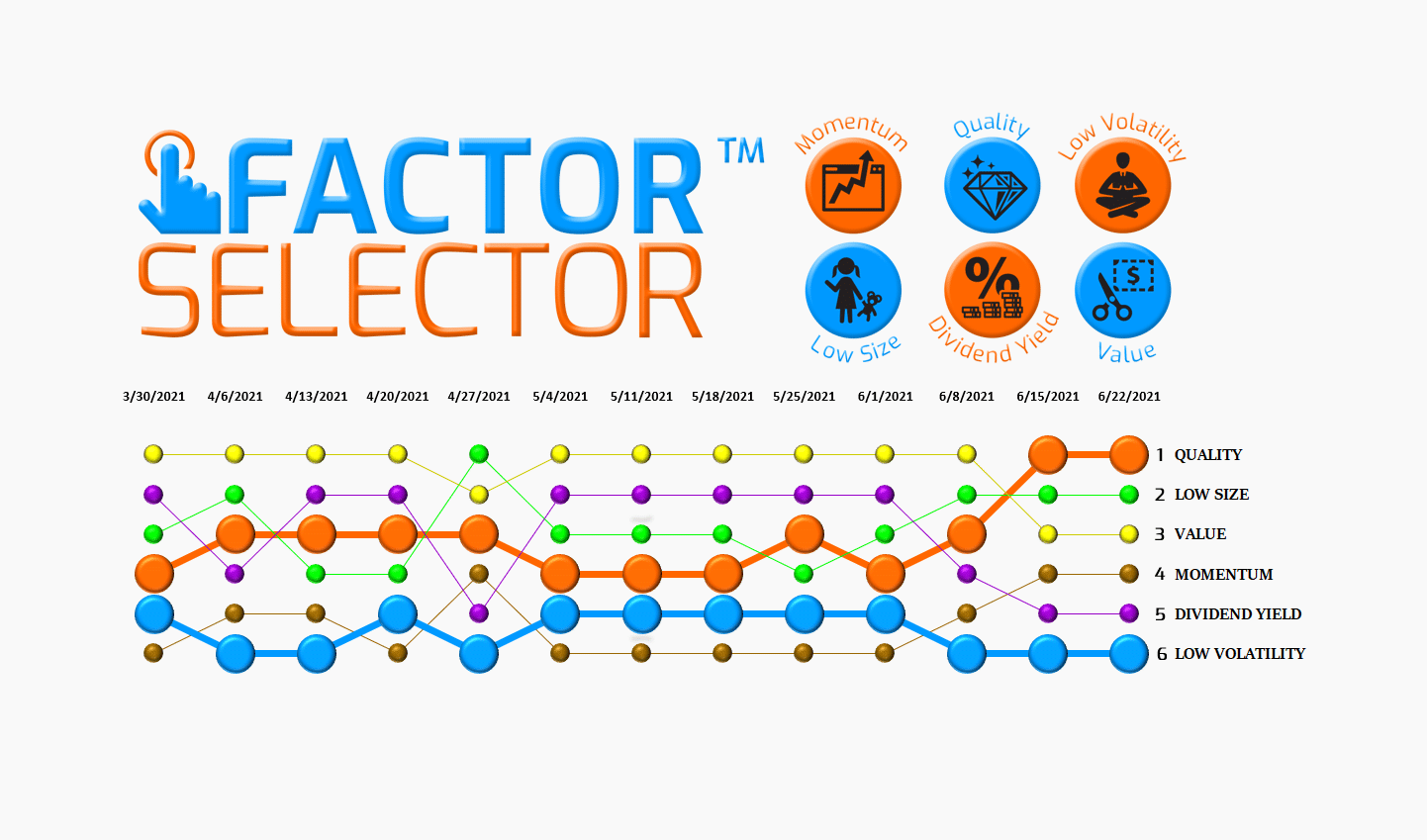 Factor Selector™  – 06/23/21 via @https://www.pinterest.com/market_scholars
