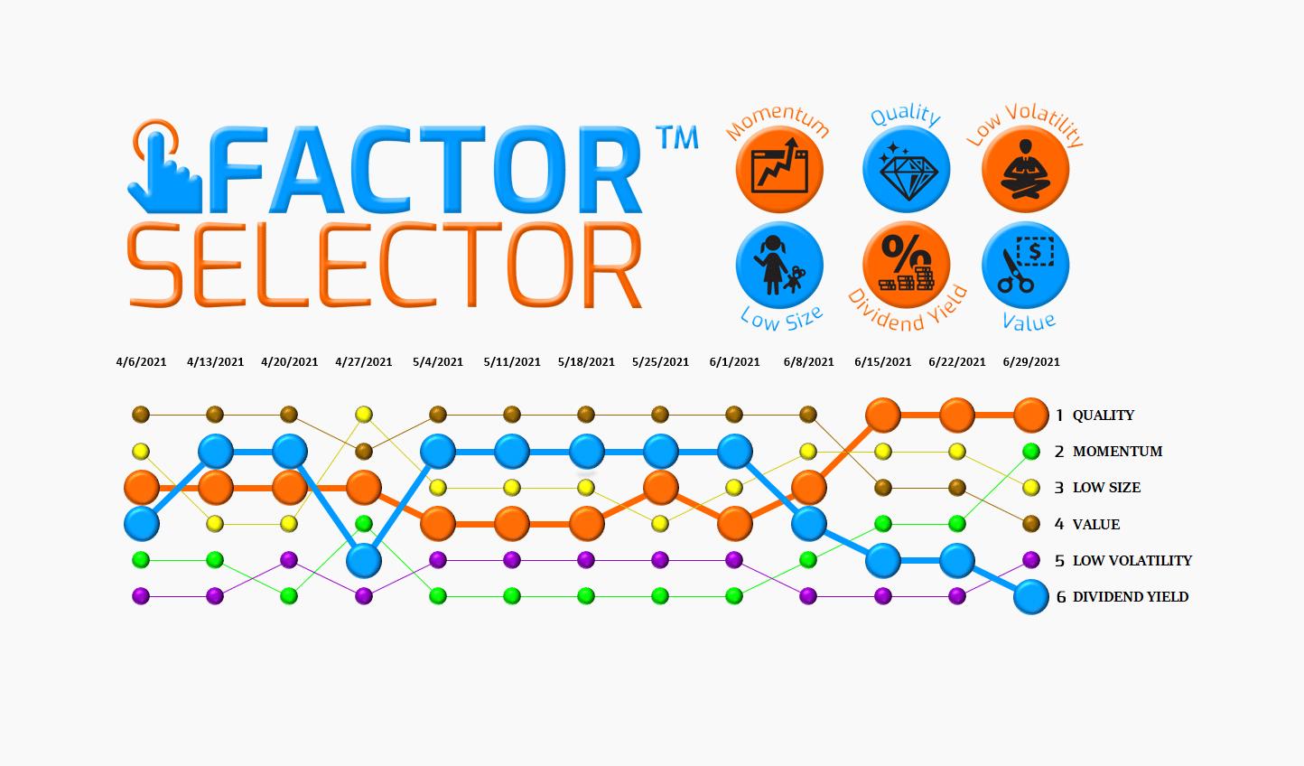 Factor Selector™  – 06/30/21 via @https://www.pinterest.com/market_scholars