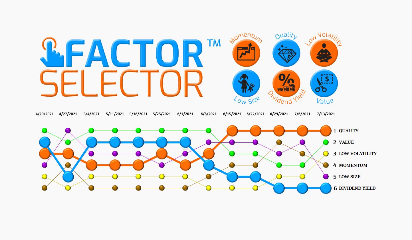 Factor Selector™  – 07/14/21 via @https://www.pinterest.com/market_scholars