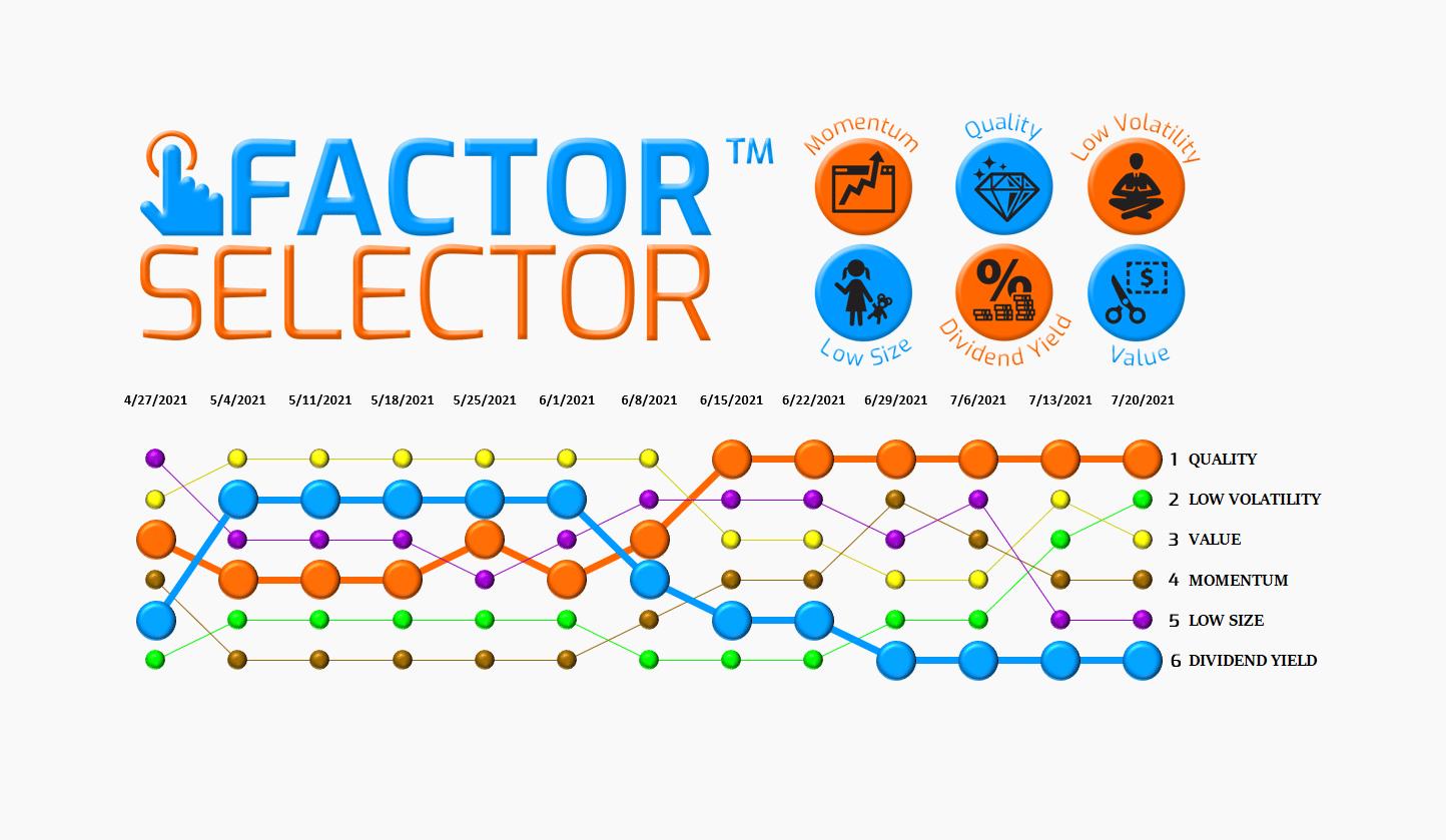 Factor Selector™  – 07/21/21 via @https://www.pinterest.com/market_scholars