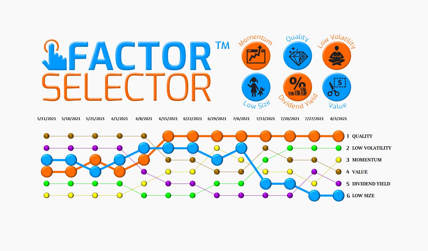 Factor Selector™  – 08/04/21 via @https://www.pinterest.com/market_scholars