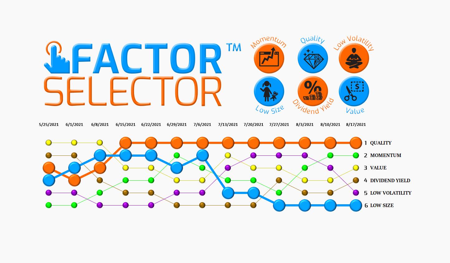 Factor Selector™  – 08/18/21 via @https://www.pinterest.com/market_scholars