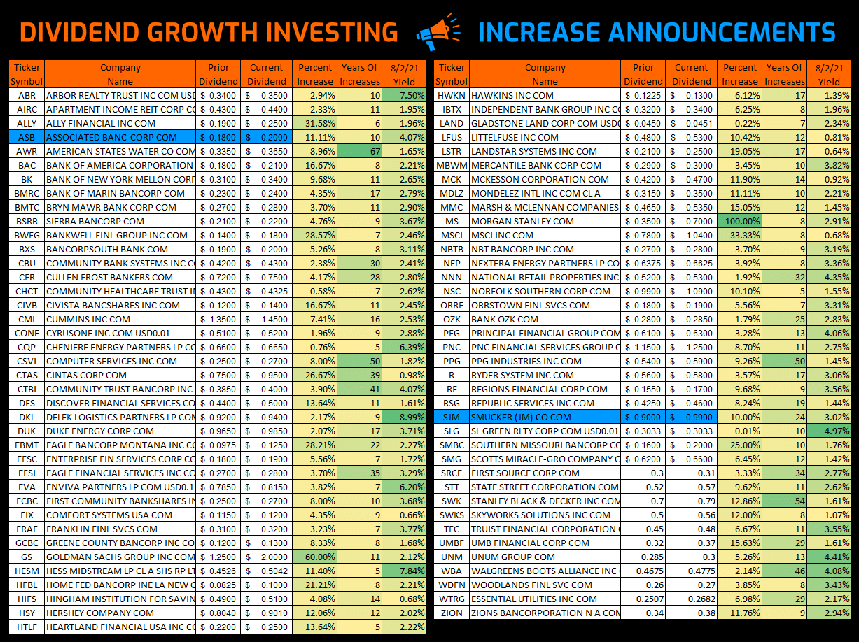 Dividend Growth Investing – Increases from July 2021 via @https://www.pinterest.com/market_scholars
