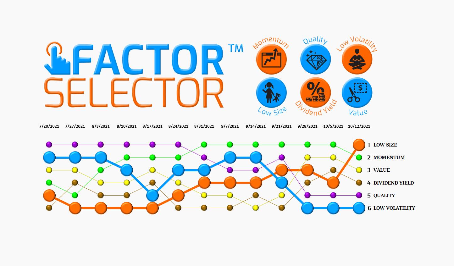Factor Selector™  – 10/13/21 via @https://www.pinterest.com/market_scholars