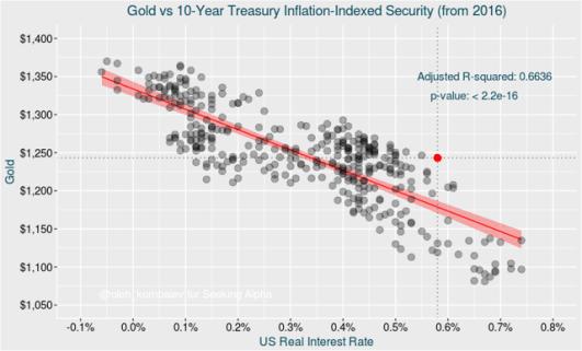 Lãi suất thực vàng 2