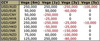 FX Vega Portfolio