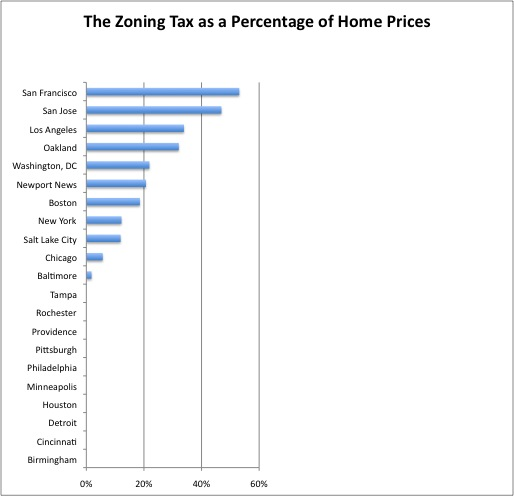 "The zoning tax as calculated by Edward Glaeser, Joseph Gyourko, and Raven Saks in ""Why Is Manhattan So Expensive? Regulation and the Rise in House Prices"" (2003)."