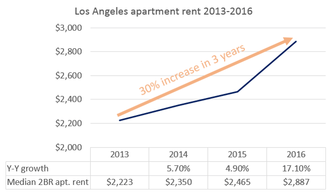 LA+rent+increases+2012-2015