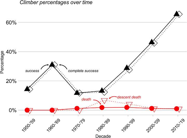 Success and death rates on Everest over time (Graph: Huey/Carroll/Salisbury/Wang)