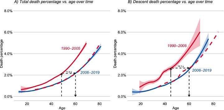 Everest death rates by age (Graph: Huey/Carroll/Salisbury/Wang)
