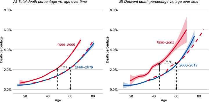 Everest death rates by age (Graph: Huey/Carroll/Salisbury/Wang)