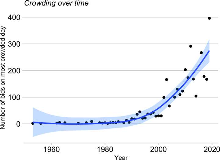 Everest's most crowded summit days by year (Graph: Huey/Carroll/Salisbury/Wang)