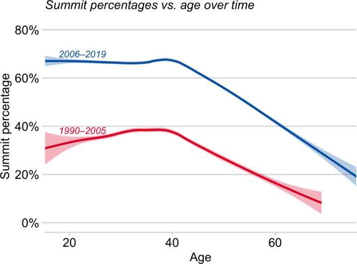 Everest summit success by age (Graph: Huey/Carroll/Salisbury/Wang)
