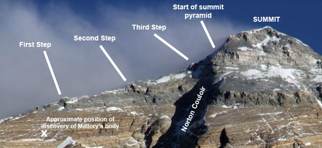 The Northeast Ridge of Everest and the position of the three steps and Mallory's body