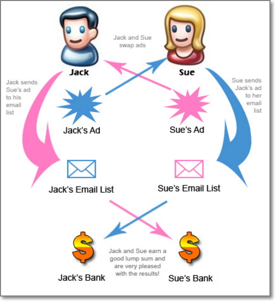 Email swap occurs when two list owners each agree to mail their list about the other person's offer or link to a blog post