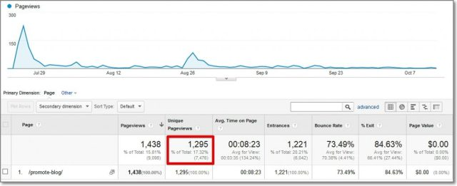 How to Promote Your Blog the Right Way Traffic Stats