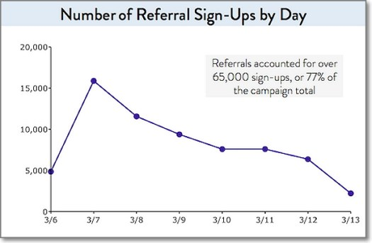 65,000 out of 100,000 sign-ups were made through referral links!