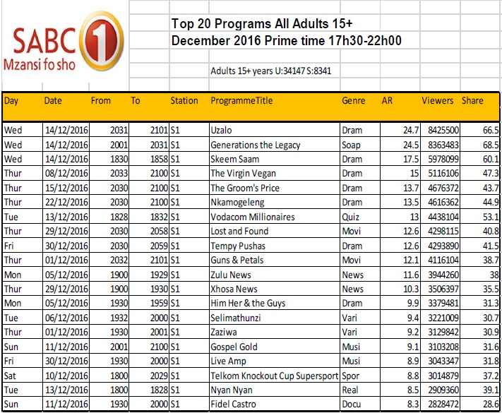 BRCSA TV Ratings December 2016 primetime SABC 1