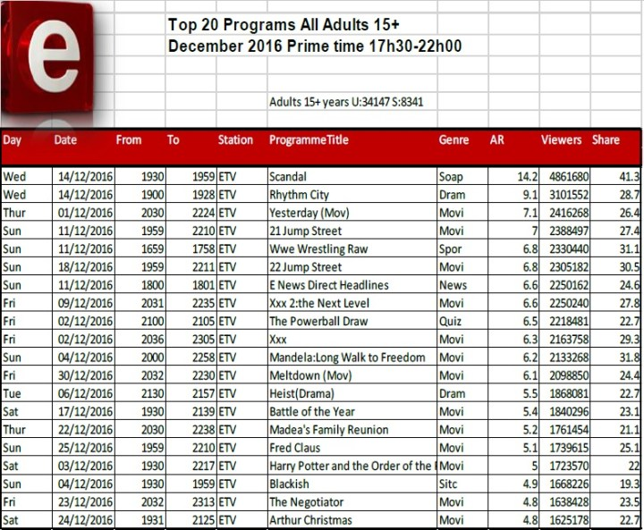 BRCSA TV Ratings December 2016 primetime etv