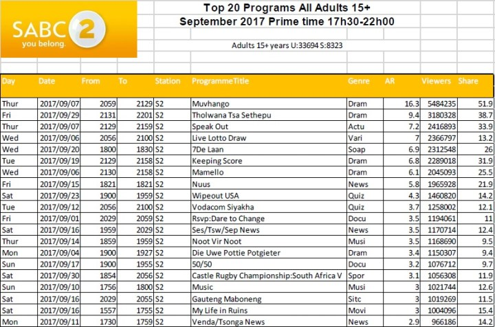 BRCSA TV Ratings September 2017 primetime SABC 2