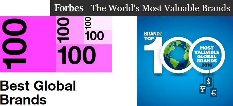 Global branding indices logos