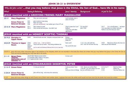 John 20-21 overview