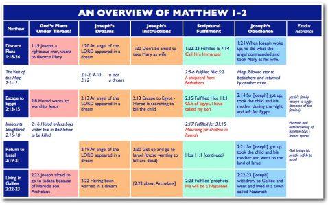 Overview of Matthew 1-2