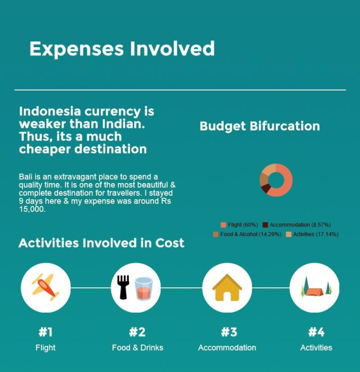 Cost Incurred in Bali