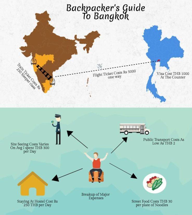 Bangkok Mark My Adventure