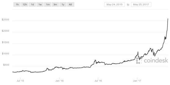 GBTC_Chart