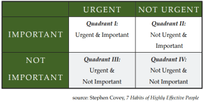 Covey's Time Mgmt Matrix
