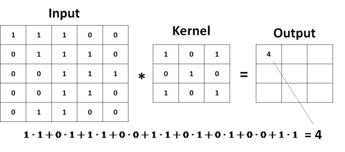 Deep Learning with Keras - Part 5: Convolutional Neural